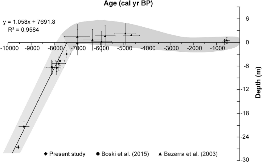 Depth-age-relation-in-the-Holocene-sedimentary-record-from-PotengieJundiai-Estuary-The