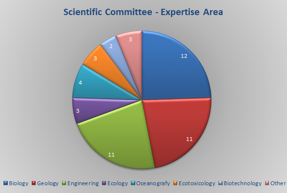 ScientificCommittee