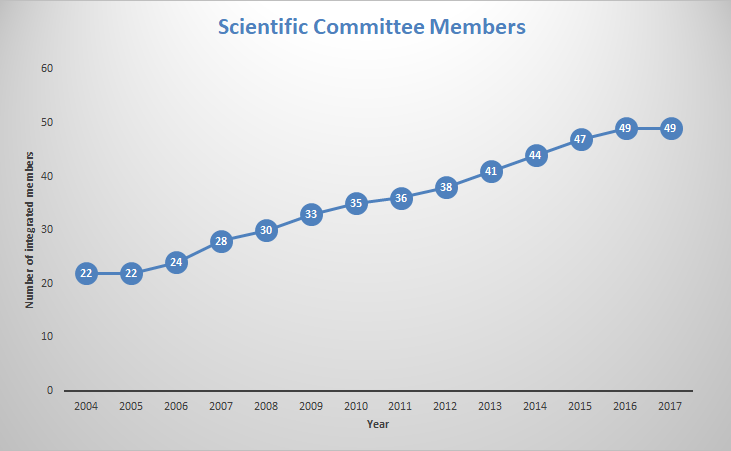 ScientificCommitteeMembers