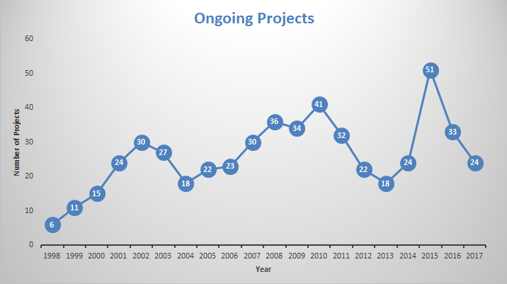 ongoingprojects